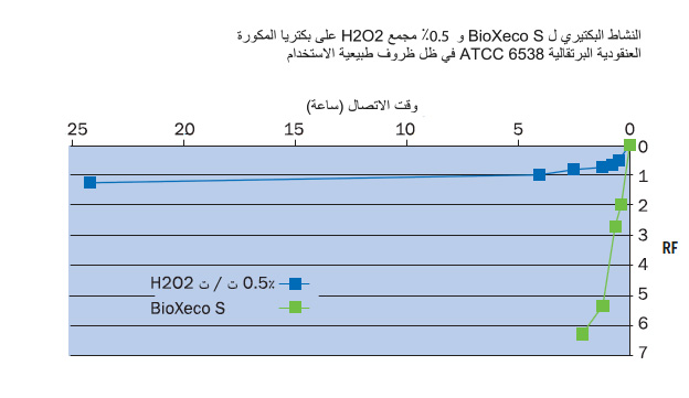 grid_bactericidal_activity_ar