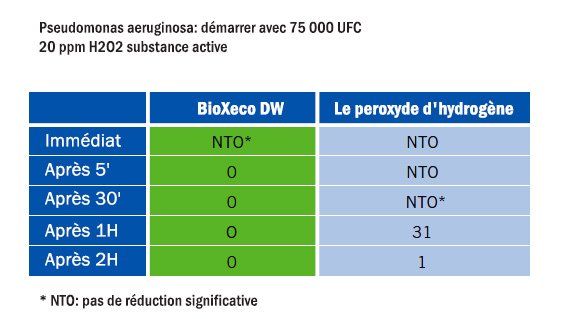 table_pseudomonas_fr