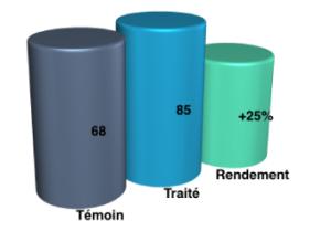 Moreco Resultats et effects PRODUITS orthagrow CAROTTES 2 au Maroc-02