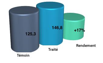 Moreco Resultats et effects orthagrow CONTROL pour amelioration des AGRUMES au Maroc-03